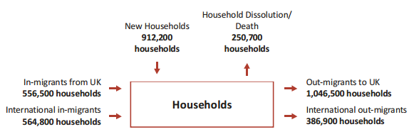 household_changes